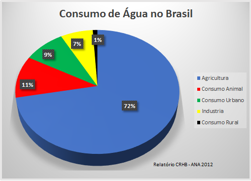 consumo e desperdício de água