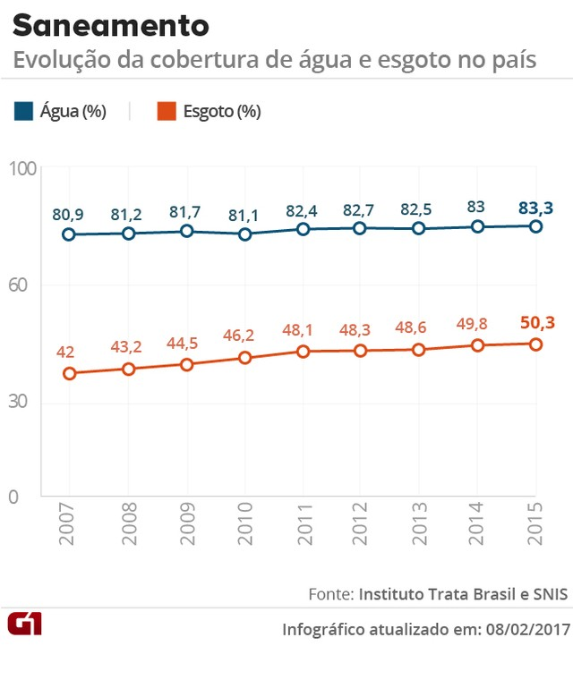 Situação do saneamento básico no Brasil