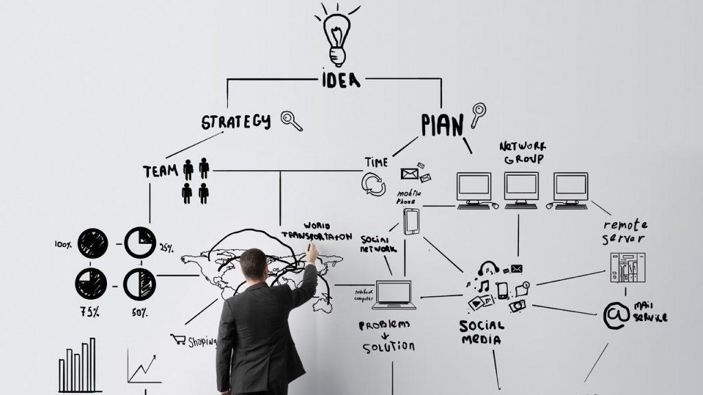 plano de negócios é importante para o gerenciamento de projetos