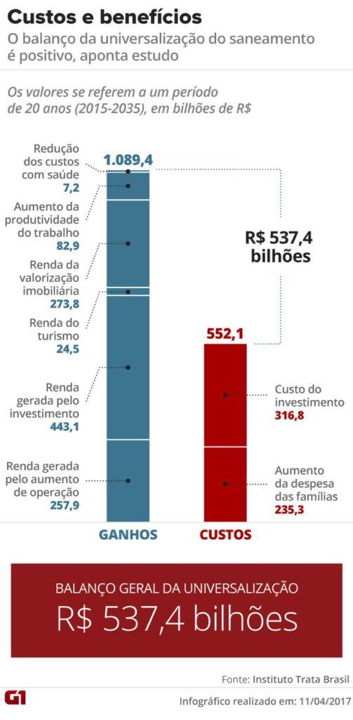 Quanto custa universalizar o saneamento básico no Brasil?