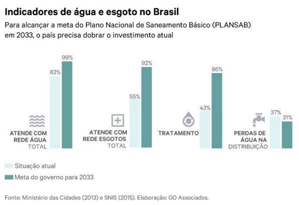 Indicadores de água e esgoto no Brasil