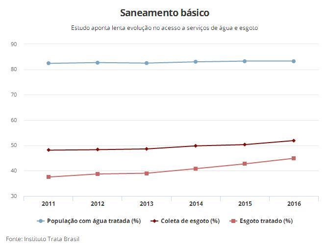 Ranking do saneamento básico - evolução ao longo dos anos. bb055f8803