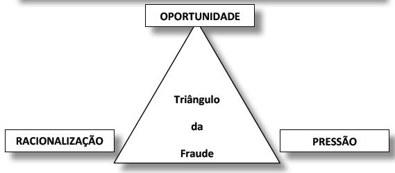 Triangulo das fraudes