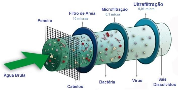 Filtração do esgoto