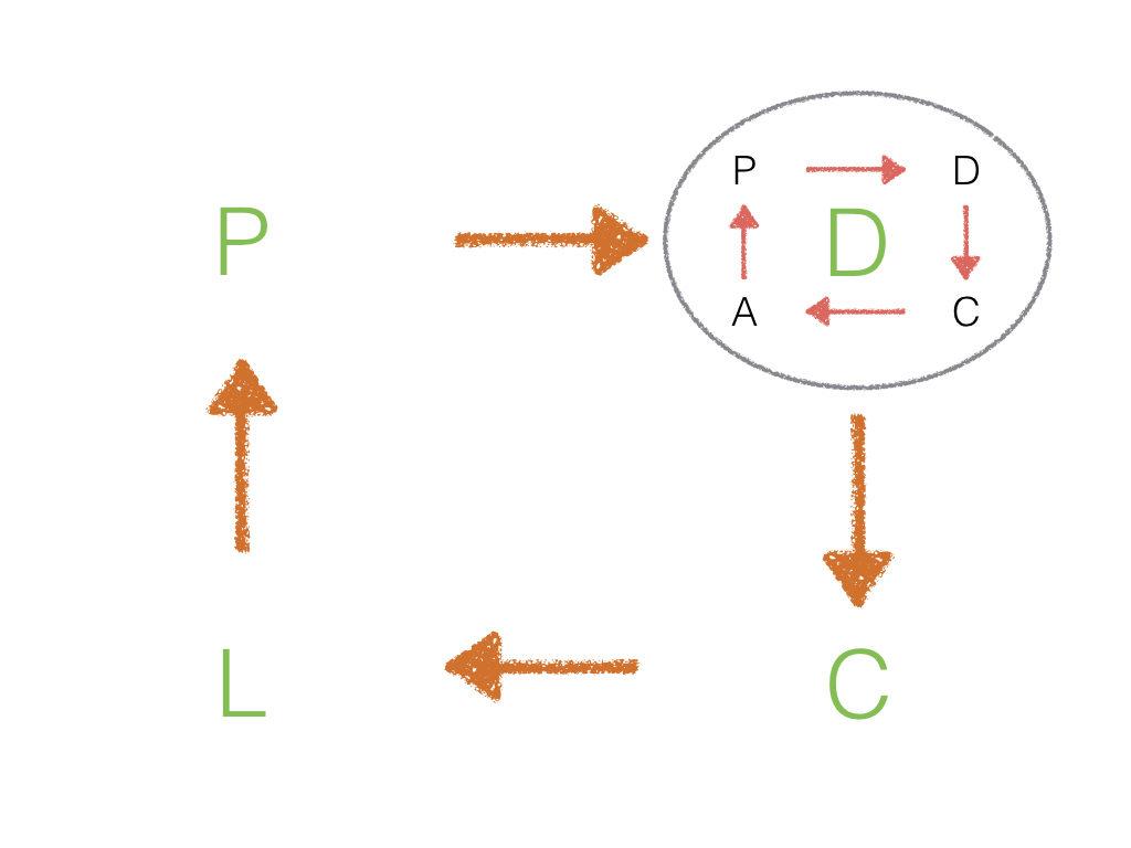 ciclo PDCA inserido no ciclo PDCL