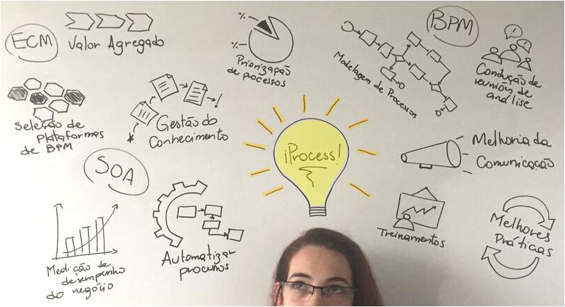 processos do modelo de excelência de gestão