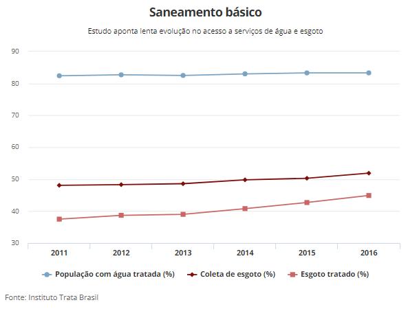 Tabela tratamento de esgoto no Brasil
