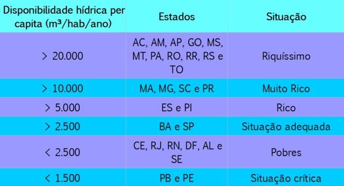 tabela distribuição de recursos hídricos