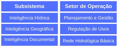 Tabela subsistemas SNIRH