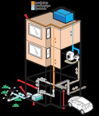 Reúso de água em prédios