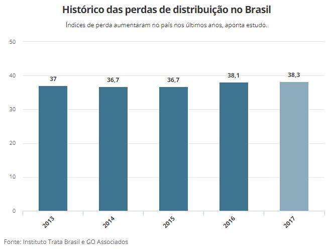 Perdas de água no Brasil