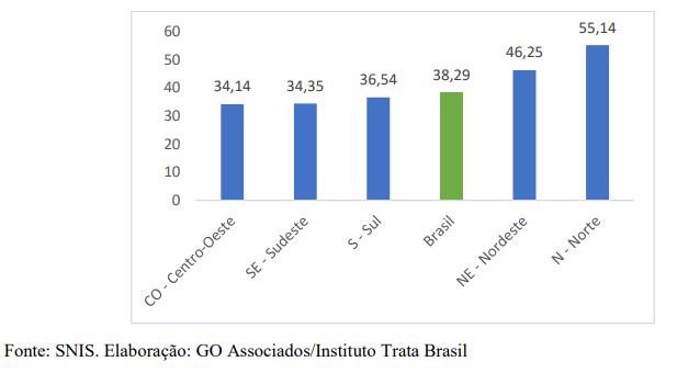 Perdas de água por região no Brasil.