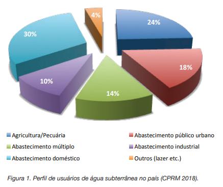 Uso das águas subterrâneas no Brasil por atividade econômica