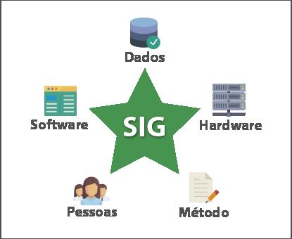 SIG-componentes