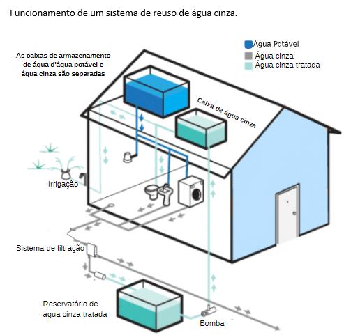 Sistema de reuso de água cinza