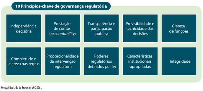 Princípios da governança regulatória